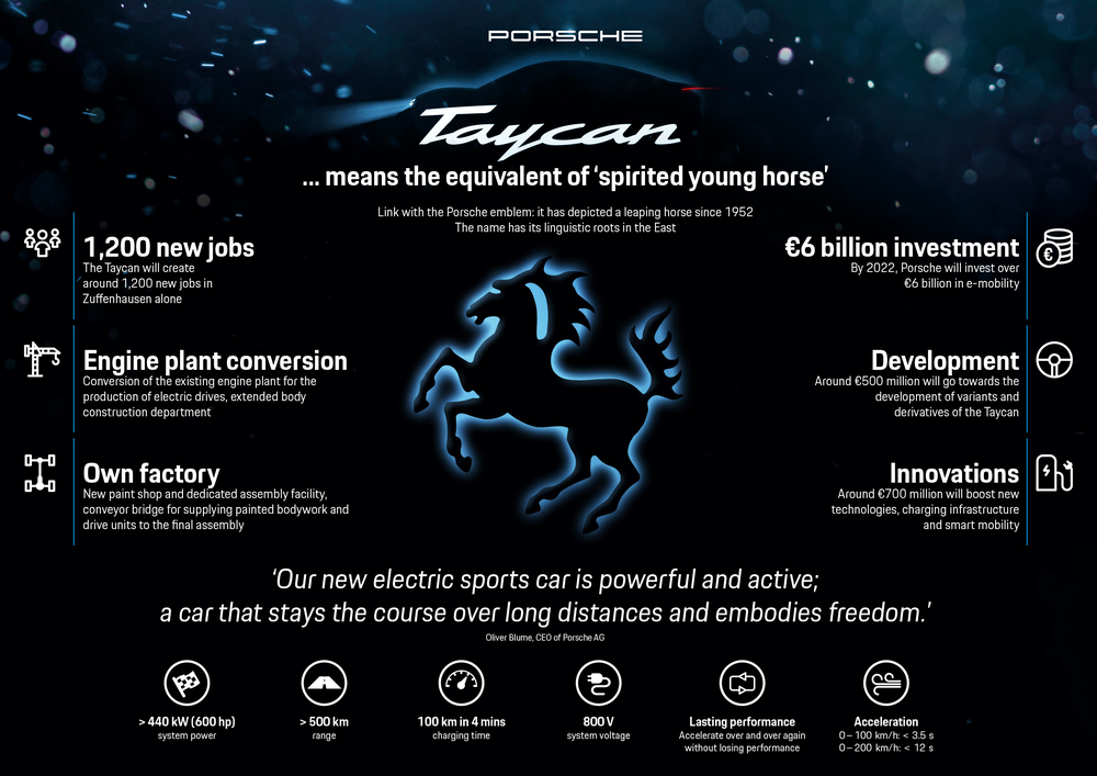 Taycan project